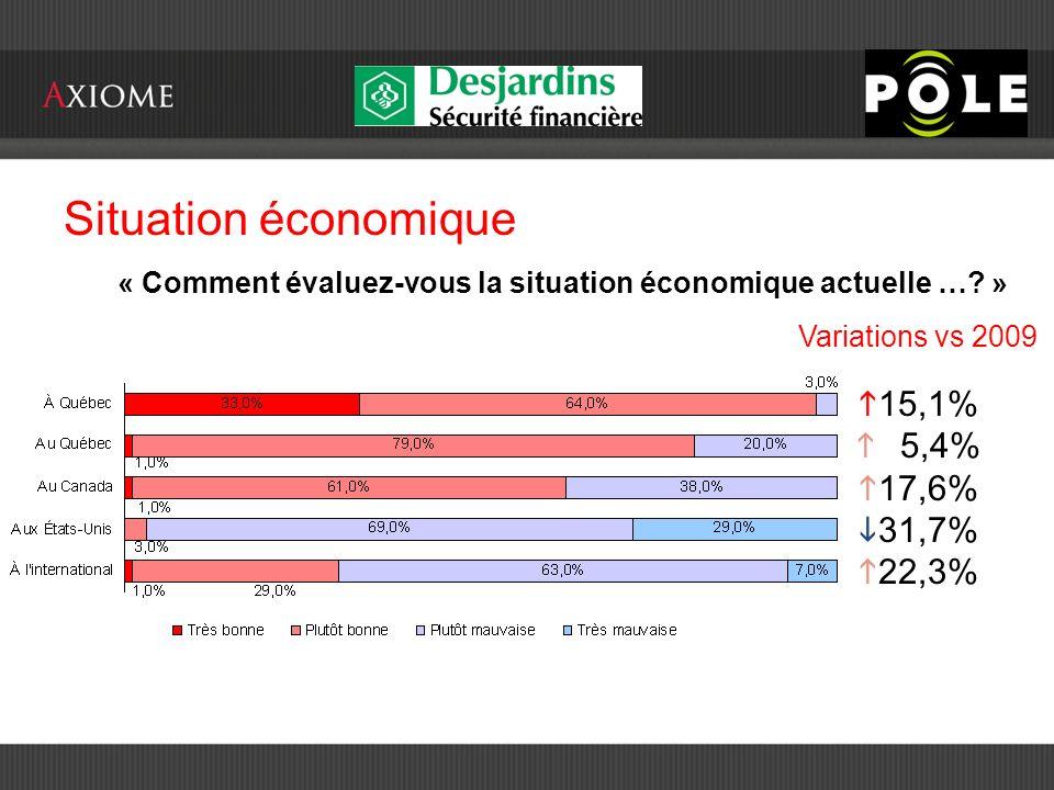 Situation économique « Au meilleur de vos connaissances, comment évaluez-vous les perspectives économiques en 2010… » Variations vs 2009 26,0% 36,8% 53,5% Indice de confiance « Situation économique régionale »: 102,16 Base 100 enquête pôleposition 2009