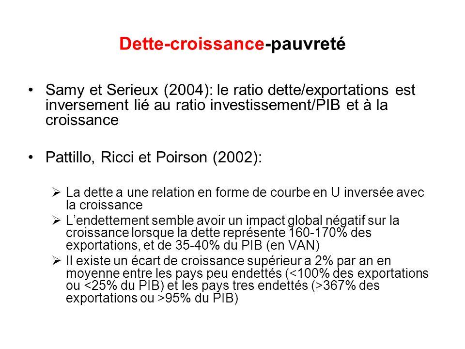 Dette-croissance-pauvreté Samy et Serieux (2004): le ratio dette/exportations est inversement lié au ratio investissement/PIB et à la croissance Patti