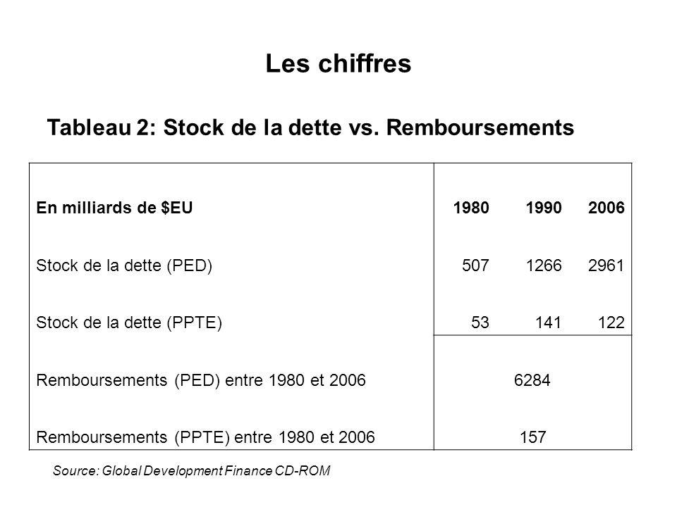 Les chiffres En milliards de $EU198019902006 Stock de la dette (PED)50712662961 Stock de la dette (PPTE)53141122 Remboursements (PED) entre 1980 et 20
