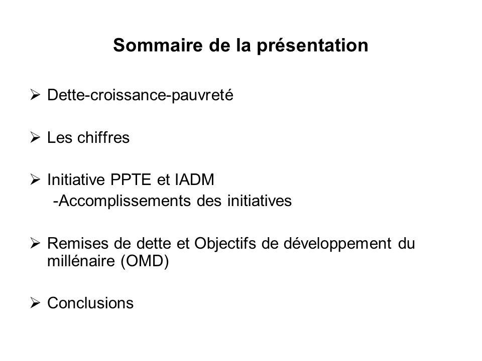 Sommaire de la présentation Dette-croissance-pauvreté Les chiffres Initiative PPTE et IADM -Accomplissements des initiatives Remises de dette et Objec