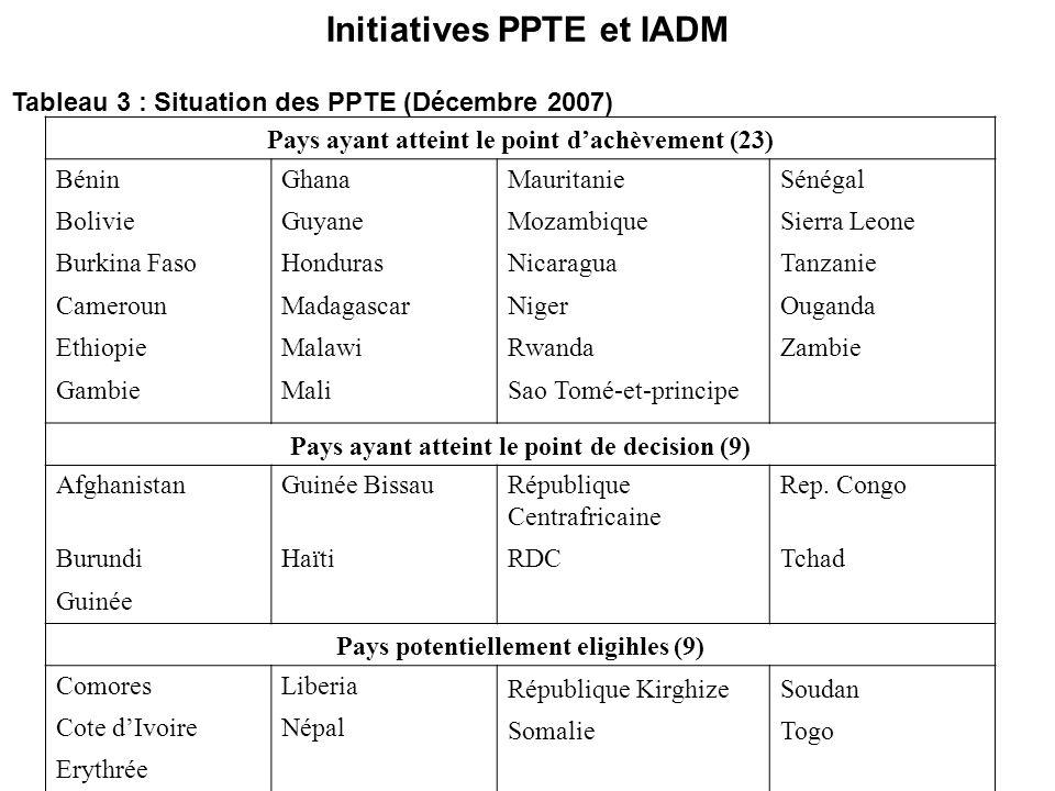 Initiatives PPTE et IADM Tableau 3 : Situation des PPTE (Décembre 2007) Pays ayant atteint le point dachèvement (23) BéninGhanaMauritanieSénégal Boliv
