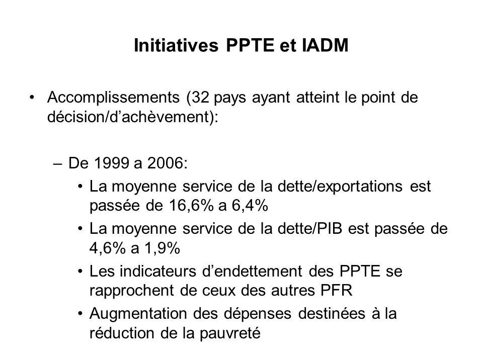 Initiatives PPTE et IADM Accomplissements (32 pays ayant atteint le point de décision/dachèvement): –De 1999 a 2006: La moyenne service de la dette/ex