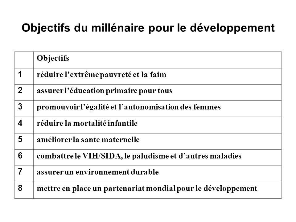 Objectifs du millénaire pour le développement Objectifs 1 réduire lextrême pauvreté et la faim 2 assurer léducation primaire pour tous 3 promouvoir lé