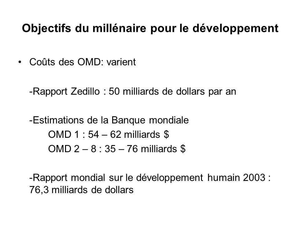 Objectifs du millénaire pour le développement Coûts des OMD: varient -Rapport Zedillo : 50 milliards de dollars par an -Estimations de la Banque mondi
