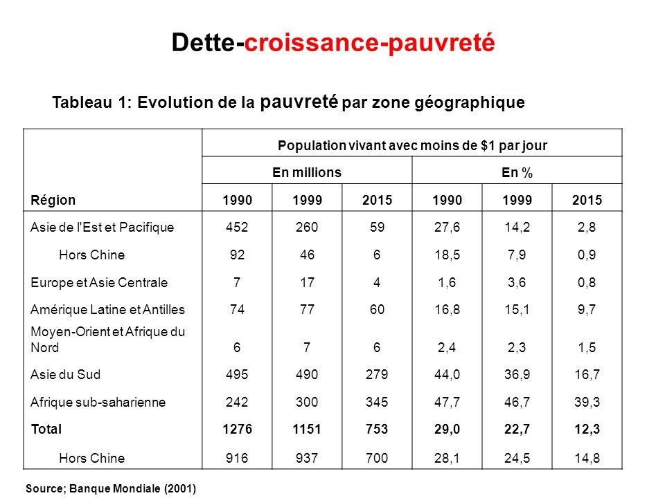 Dette-croissance-pauvreté Source; Banque Mondiale (2001) Population vivant avec moins de $1 par jour En millionsEn % Région199019992015199019992015 As