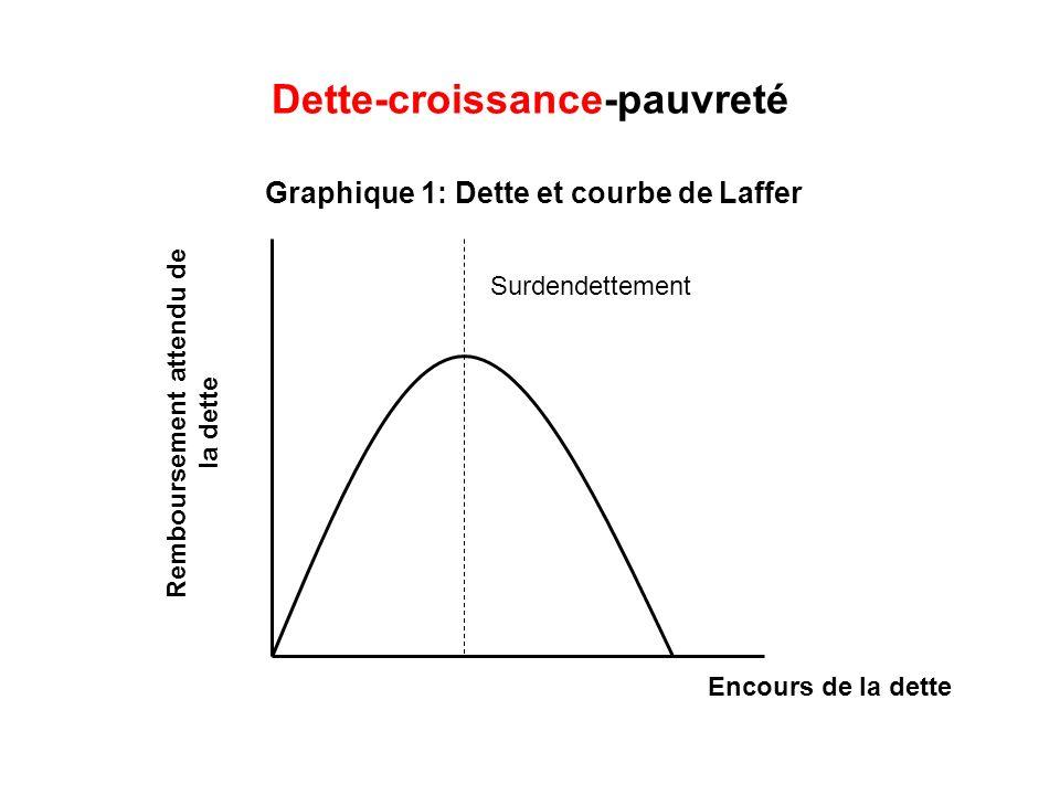 Dette-croissance-pauvreté Graphique 1: Dette et courbe de Laffer Remboursement attendu de la dette Surdendettement Encours de la dette