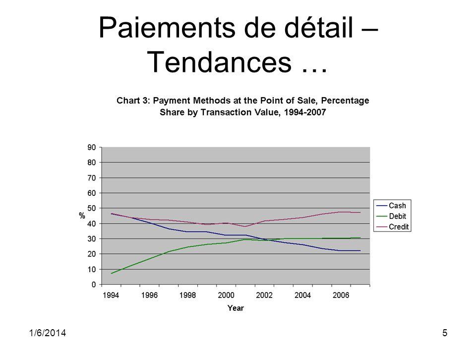 6 Paiements de détail – Tendances … Utilisation des cartes de crédit a augmenté aussi –Près de 51 % de la valeur des transactions au point de vente en 2008 (46.5% en 1994) –La majorité de ce gain durant les années récentes Source: Mise à jour de Taylor (2006)