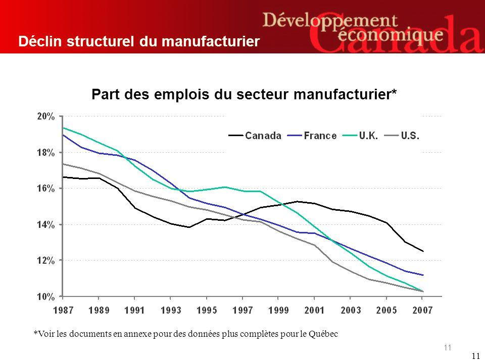 11 Part des emplois du secteur manufacturier* Déclin structurel du manufacturier *Voir les documents en annexe pour des données plus complètes pour le Québec