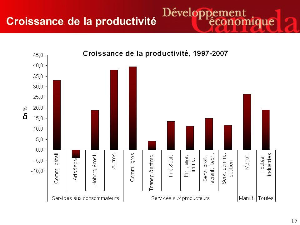 15 Croissance de la productivité