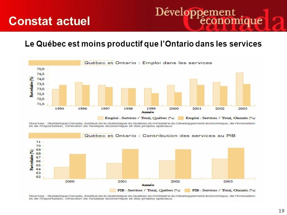 19 Constat actuel Le Québec est moins productif que lOntario dans les services