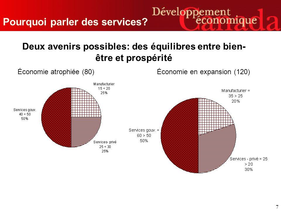 7 Deux avenirs possibles: des équilibres entre bien- être et prospérité Économie atrophiée (80) Économie en expansion (120)
