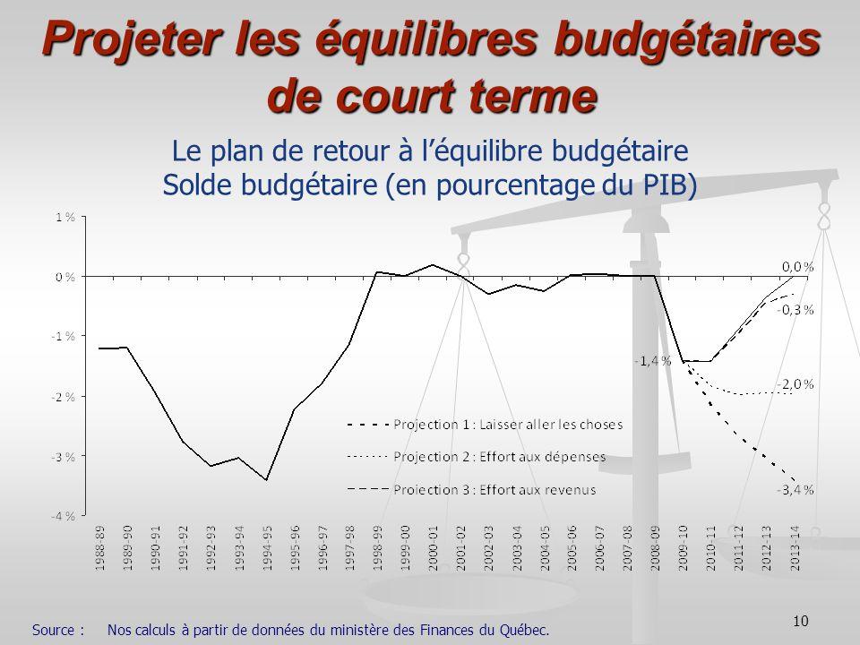 10 Projeter les équilibres budgétaires de court terme Le plan de retour à léquilibre budgétaire Solde budgétaire (en pourcentage du PIB) Source :Nos c