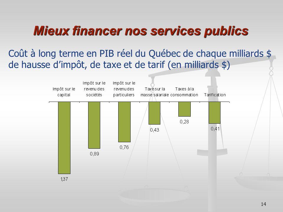 14 Mieux financer nos services publics Coût à long terme en PIB réel du Québec de chaque milliards $ de hausse dimpôt, de taxe et de tarif (en milliar