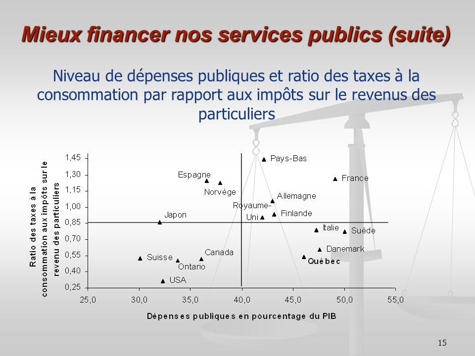 15 Mieux financer nos services publics (suite) Niveau de dépenses publiques et ratio des taxes à la consommation par rapport aux impôts sur le revenus