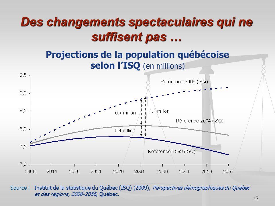 17 Des changements spectaculaires qui ne suffisent pas … Projections de la population québécoise selon lISQ (en millions) Source : Institut de la stat