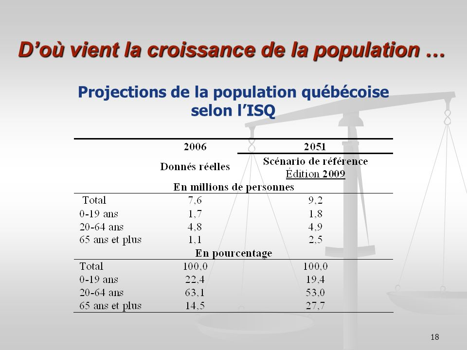 18 Doù vient la croissance de la population … Projections de la population québécoise selon lISQ