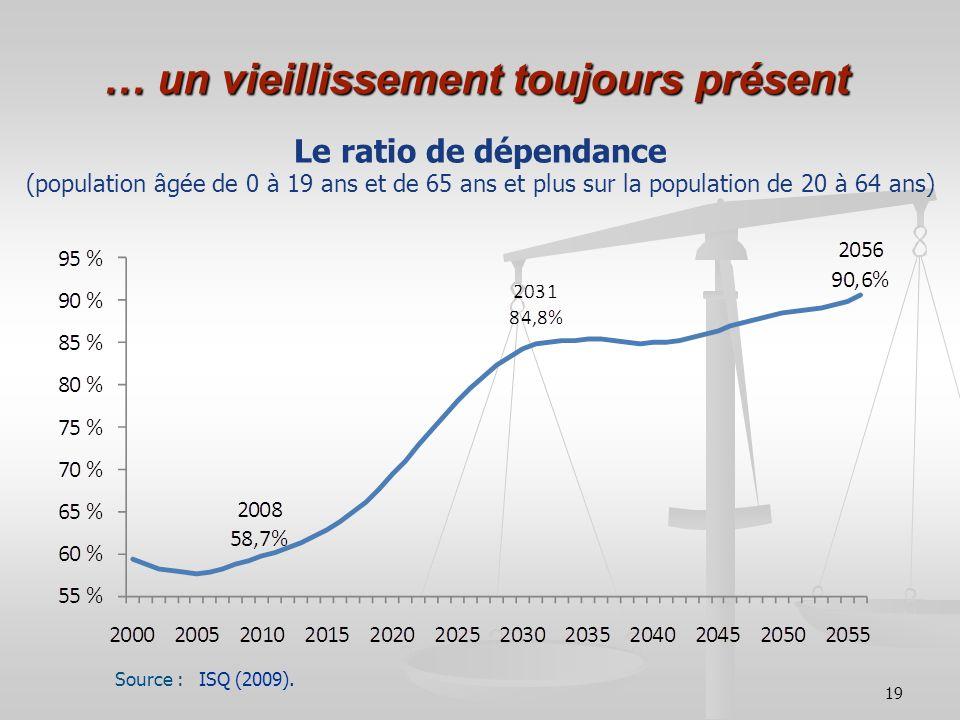 19 … un vieillissement toujours présent Le ratio de dépendance (population âgée de 0 à 19 ans et de 65 ans et plus sur la population de 20 à 64 ans) S
