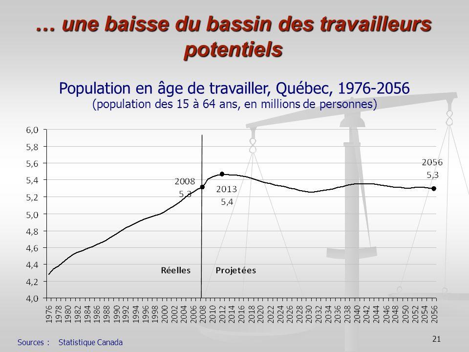 21 … une baisse du bassin des travailleurs potentiels Population en âge de travailler, Québec, 1976-2056 (population des 15 à 64 ans, en millions de p