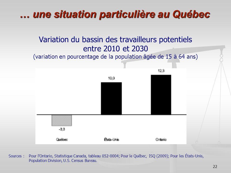 22 … une situation particulière au Québec Variation du bassin des travailleurs potentiels entre 2010 et 2030 (variation en pourcentage de la populatio
