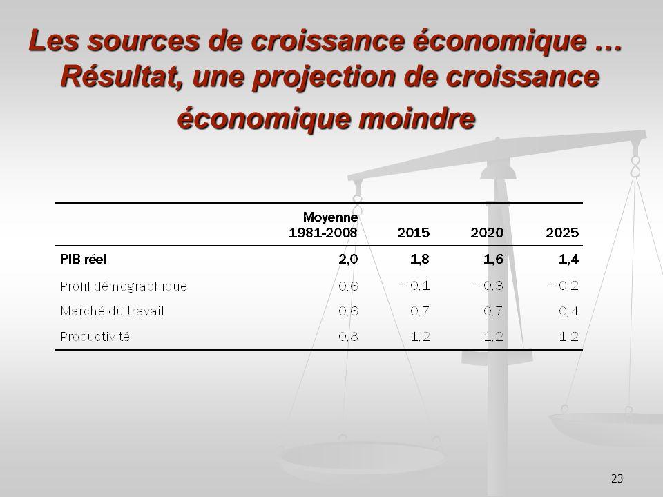 23 Les sources de croissance économique … Résultat, une projection de croissance économique moindre
