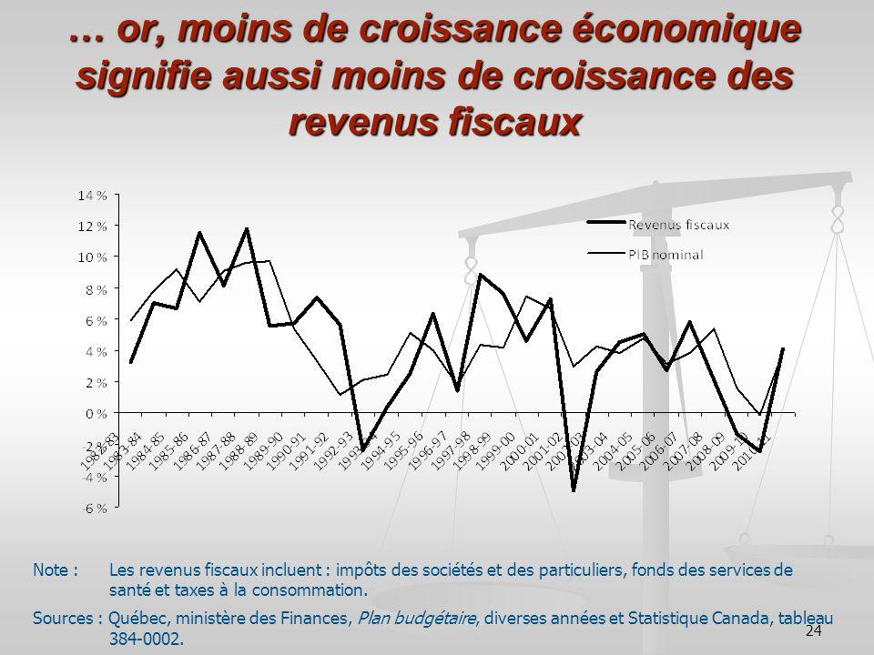 24 … or, moins de croissance économique signifie aussi moins de croissance des revenus fiscaux Note : Les revenus fiscaux incluent : impôts des sociét