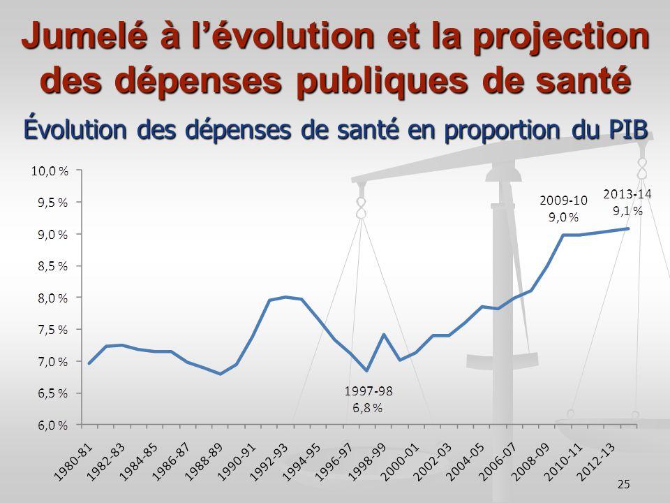25 Jumelé à lévolution et la projection des dépenses publiques de santé Évolution des dépenses de santé en proportion du PIB