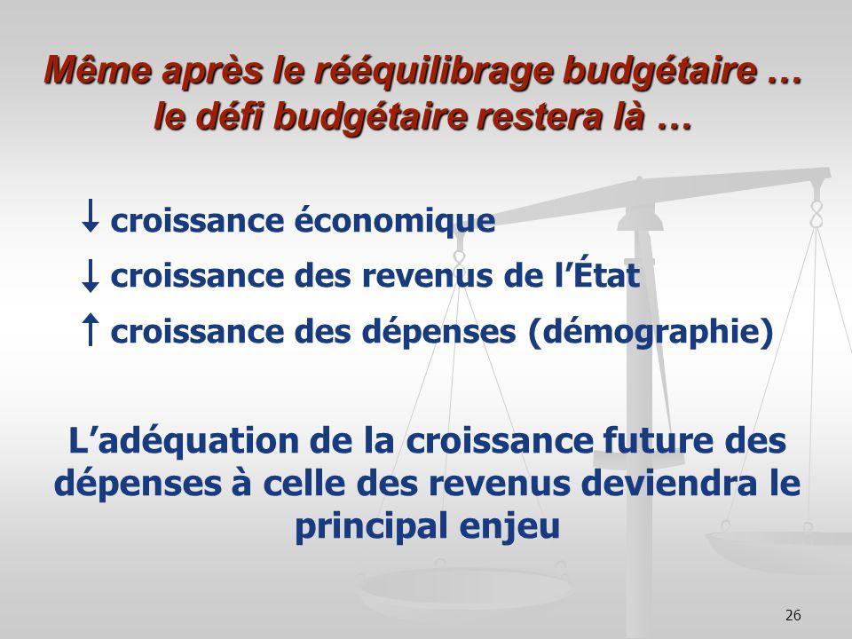 26 Même après le rééquilibrage budgétaire … le défi budgétaire restera là … croissance économique croissance des revenus de lÉtat croissance des dépen