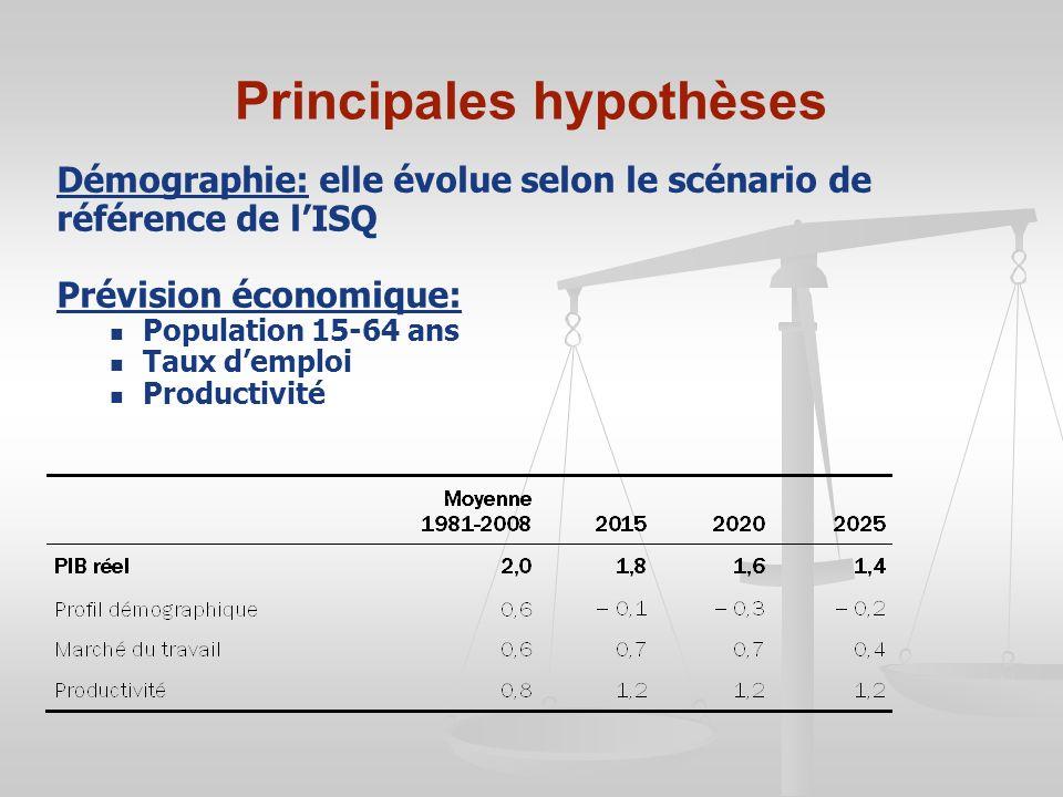 Principales hypothèses Démographie: elle évolue selon le scénario de référence de lISQ Prévision économique: Population 15-64 ans Taux demploi Product