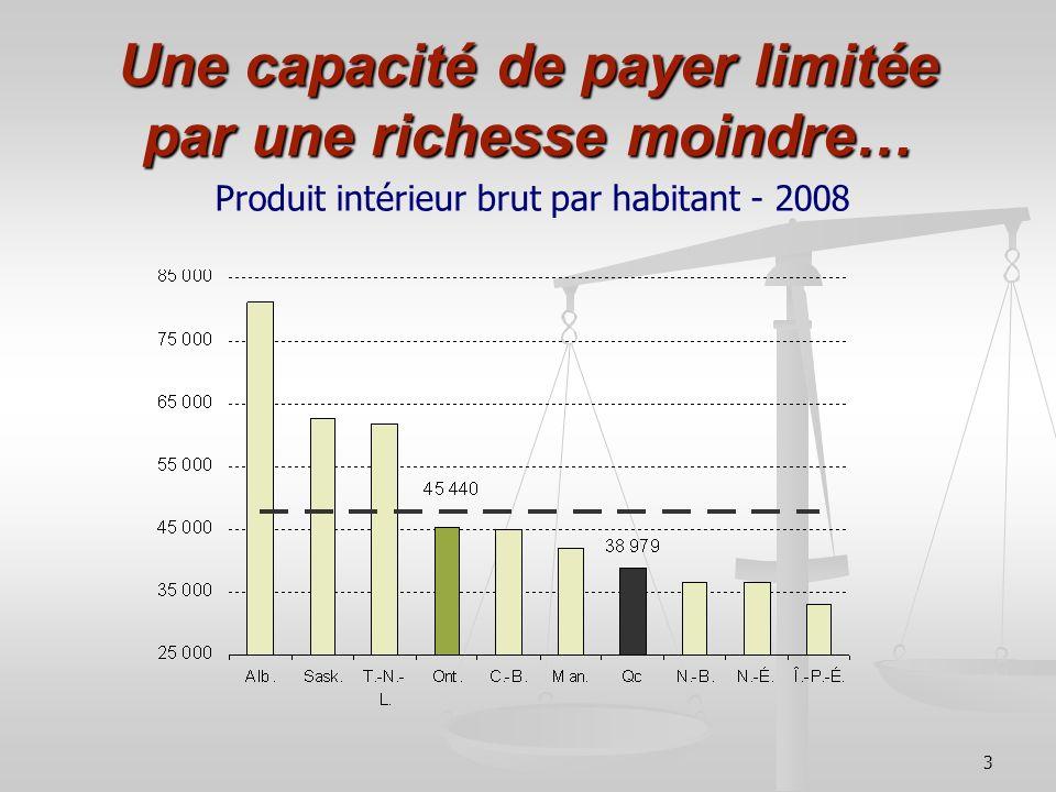 14 Mieux financer nos services publics Coût à long terme en PIB réel du Québec de chaque milliards $ de hausse dimpôt, de taxe et de tarif (en milliards $)