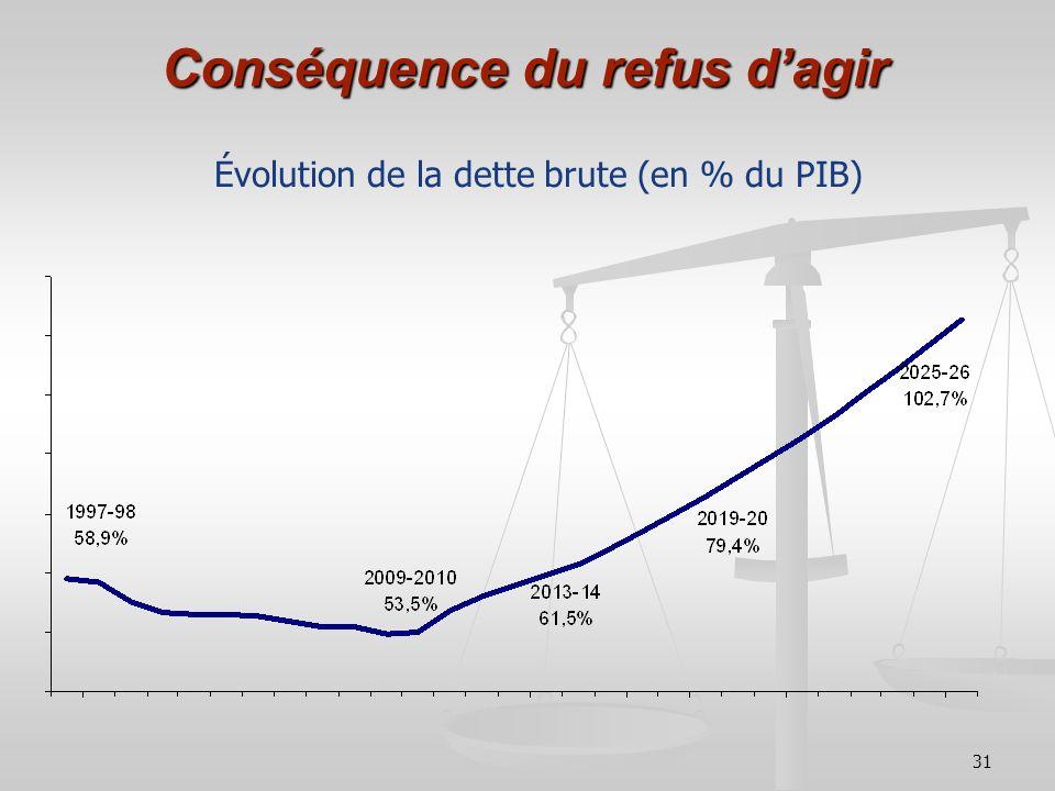 31 Conséquence du refus dagir Évolution de la dette brute (en % du PIB)