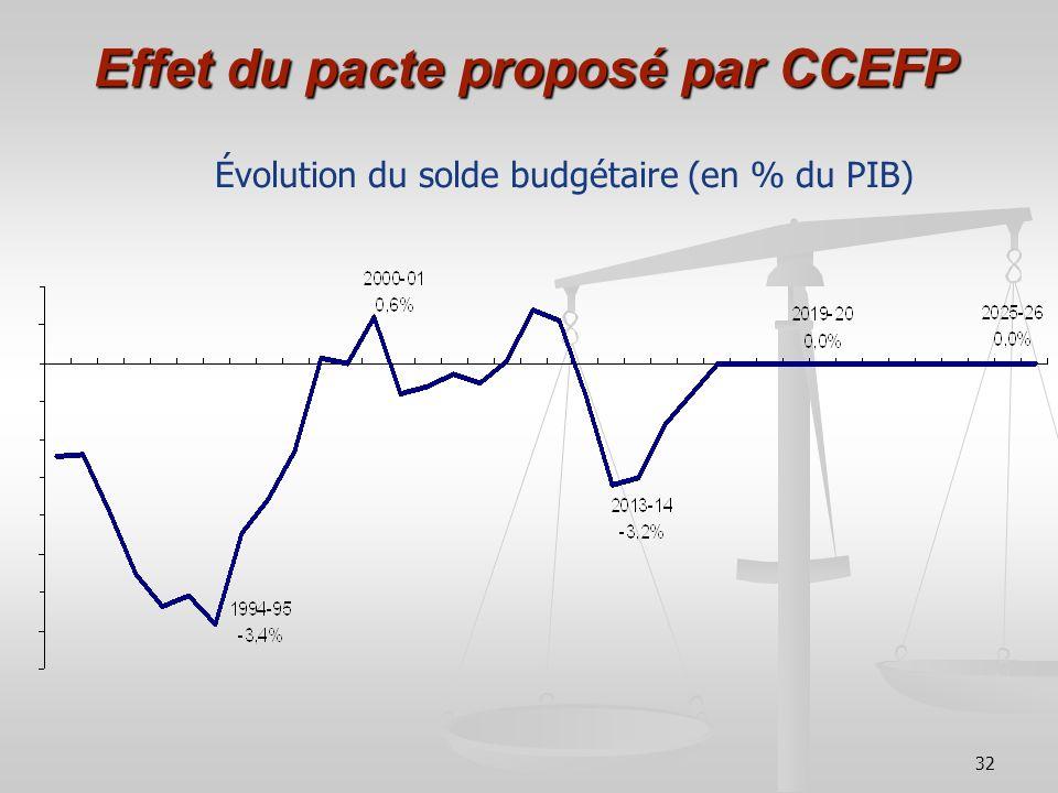 32 Effet du pacte proposé par CCEFP Évolution du solde budgétaire (en % du PIB)