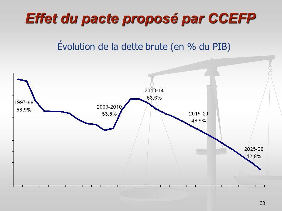 33 Effet du pacte proposé par CCEFP Évolution de la dette brute (en % du PIB)