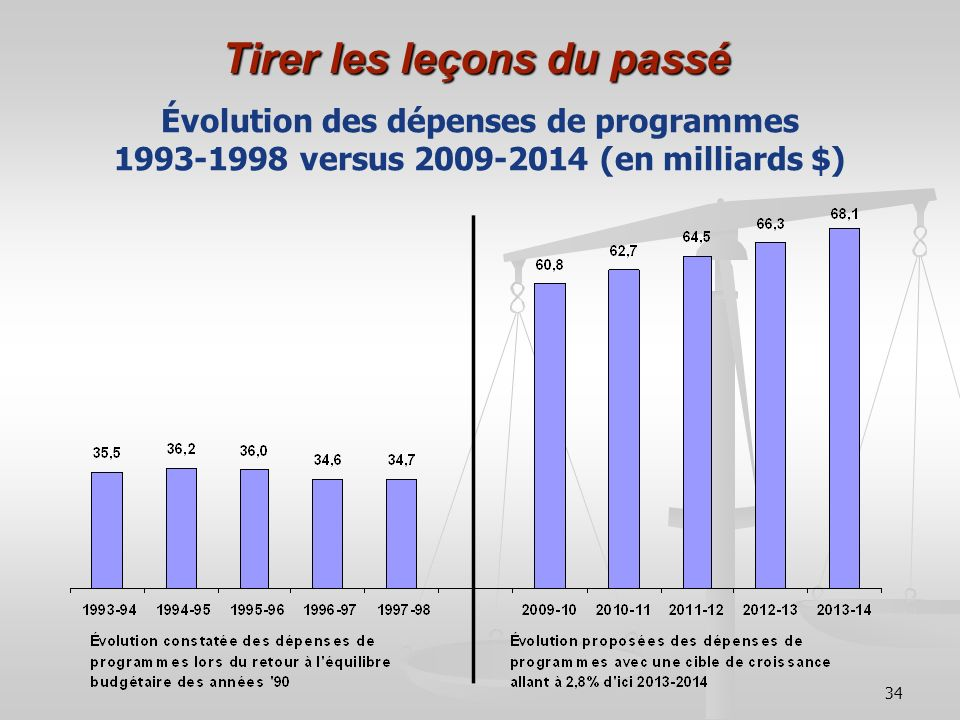 34 Tirer les leçons du passé Évolution des dépenses de programmes 1993-1998 versus 2009-2014 (en milliards $)