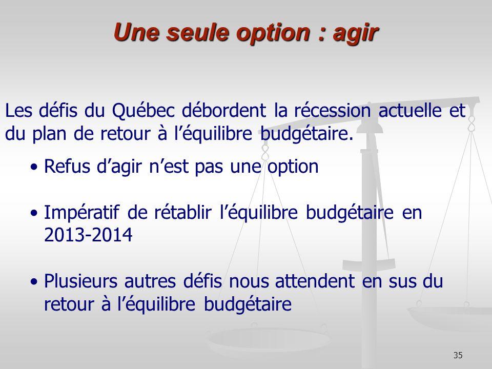 35 Une seule option : agir Les défis du Québec débordent la récession actuelle et du plan de retour à léquilibre budgétaire. Refus dagir nest pas une