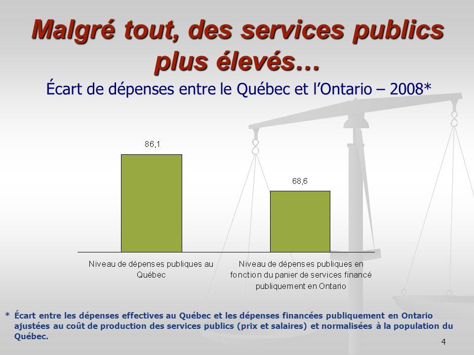 4 Malgré tout, des services publics plus élevés… Écart de dépenses entre le Québec et lOntario – 2008* * Écart entre les dépenses effectives au Québec
