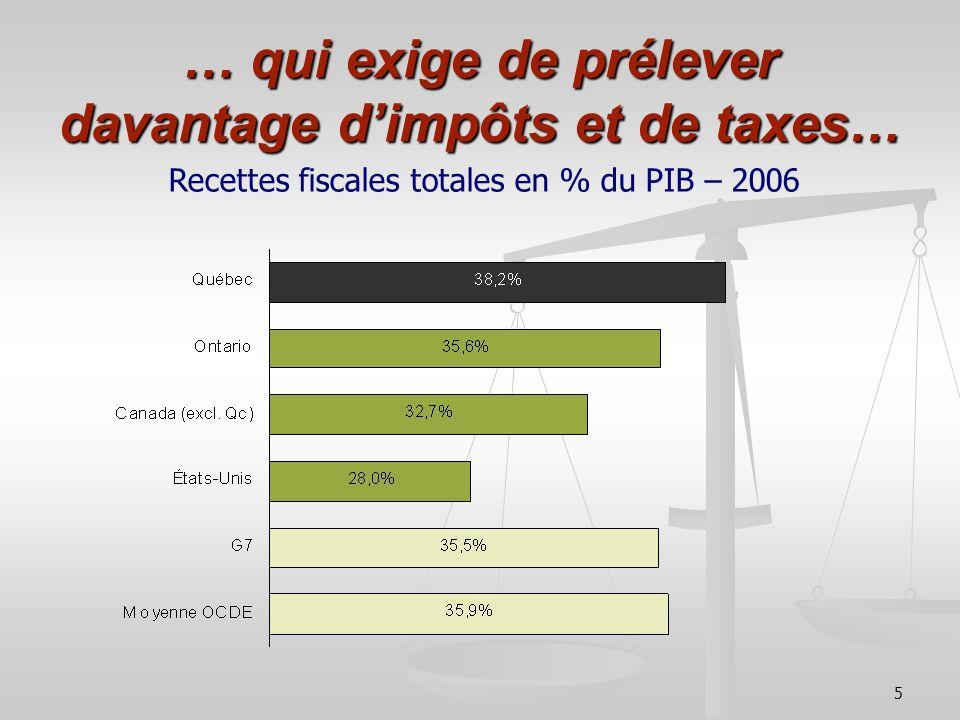 5 … qui exige de prélever davantage dimpôts et de taxes… Recettes fiscales totales en % du PIB – 2006