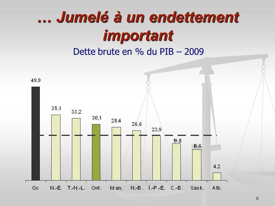 6 … Jumelé à un endettement important Dette brute en % du PIB – 2009