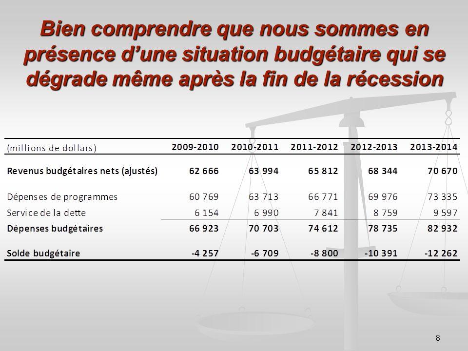 8 Bien comprendre que nous sommes en présence dune situation budgétaire qui se dégrade même après la fin de la récession