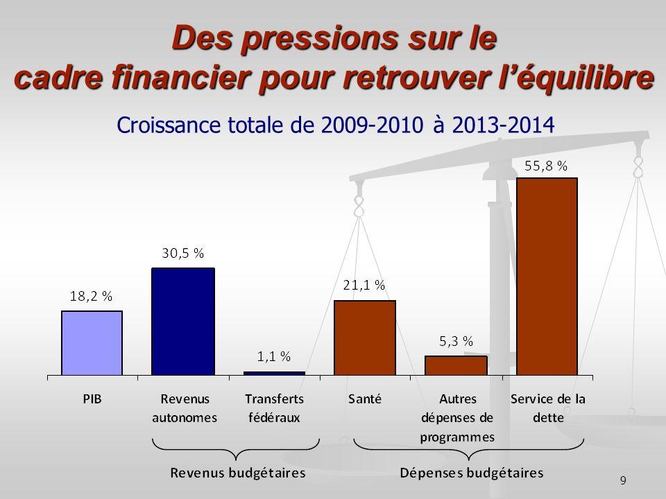 9 Des pressions sur le cadre financier pour retrouver léquilibre Croissance totale de 2009-2010 à 2013-2014