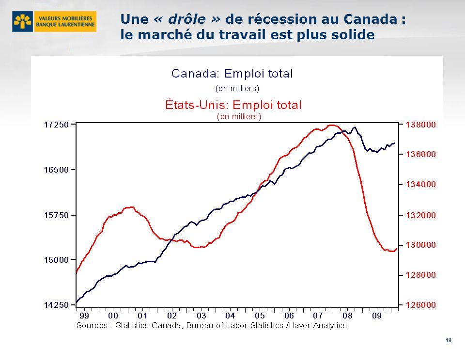 19 Une « drôle » de récession au Canada : le marché du travail est plus solide