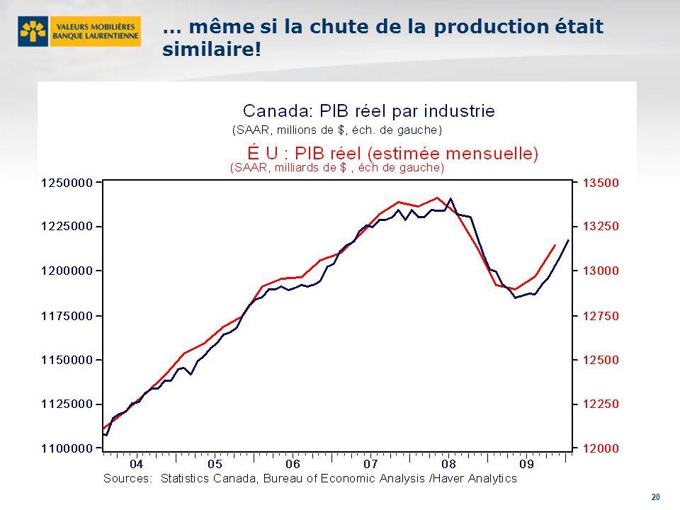 20 … même si la chute de la production était similaire!