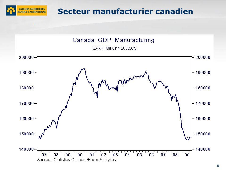 28 Secteur manufacturier canadien