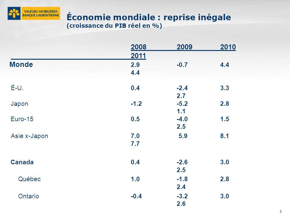 3 Économie mondiale : reprise inégale (croissance du PIB réel en %) 200820092010 2011 Monde 2.9 -0.7 4.4 4.4 É-U.