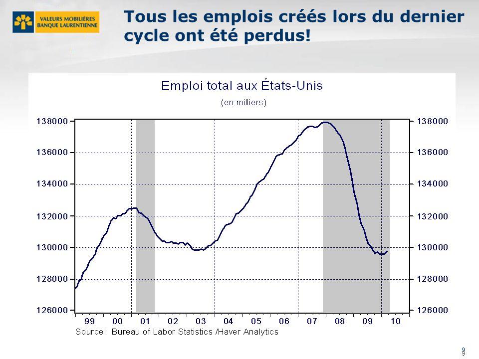 9 9 Tous les emplois créés lors du dernier cycle ont été perdus!