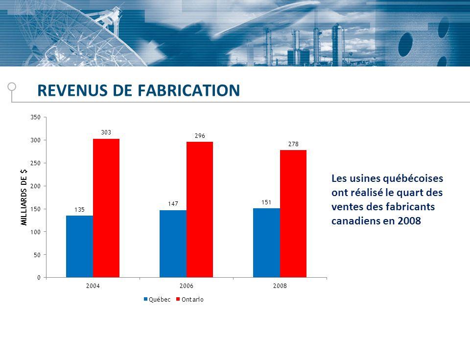 REVENUS DE FABRICATION Les usines québécoises ont réalisé le quart des ventes des fabricants canadiens en 2008