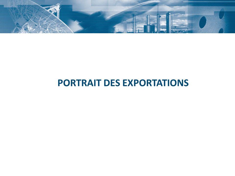 PORTRAIT DES EXPORTATIONS