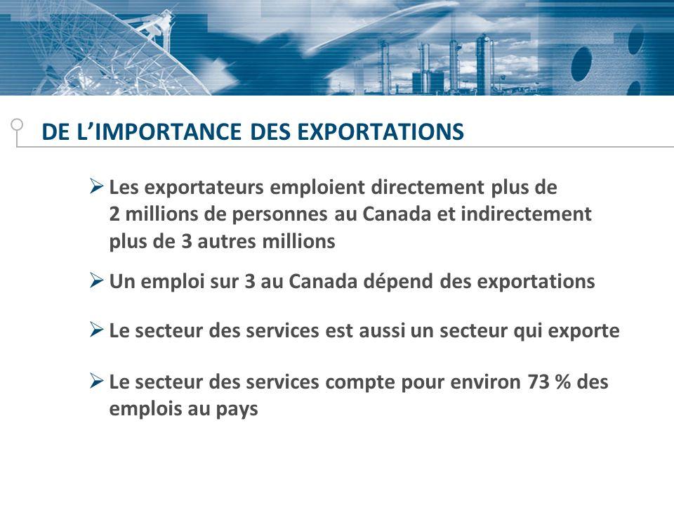 DE LIMPORTANCE DES EXPORTATIONS Les exportateurs emploient directement plus de 2 millions de personnes au Canada et indirectement plus de 3 autres mil