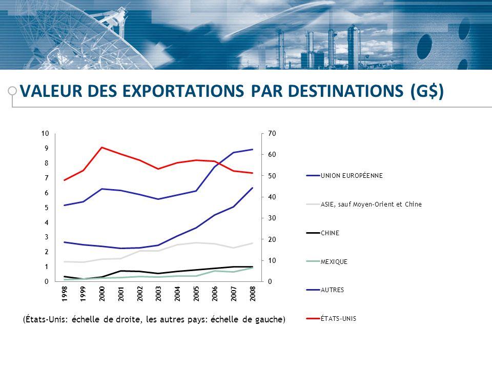 VALEUR DES EXPORTATIONS PAR DESTINATIONS (G$)