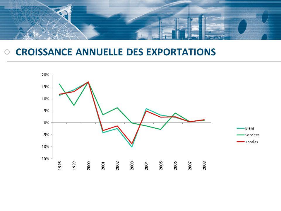 CROISSANCE ANNUELLE DES EXPORTATIONS
