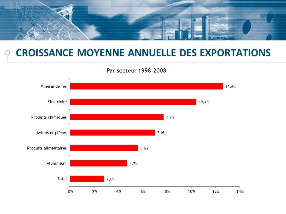 CROISSANCE MOYENNE ANNUELLE DES EXPORTATIONS